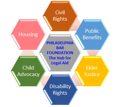 Graphic representing the Philadelphia Bar Foundation's target obstacles